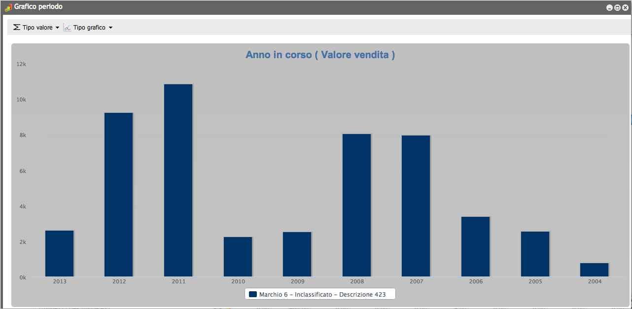 grafici statistiche Dogma