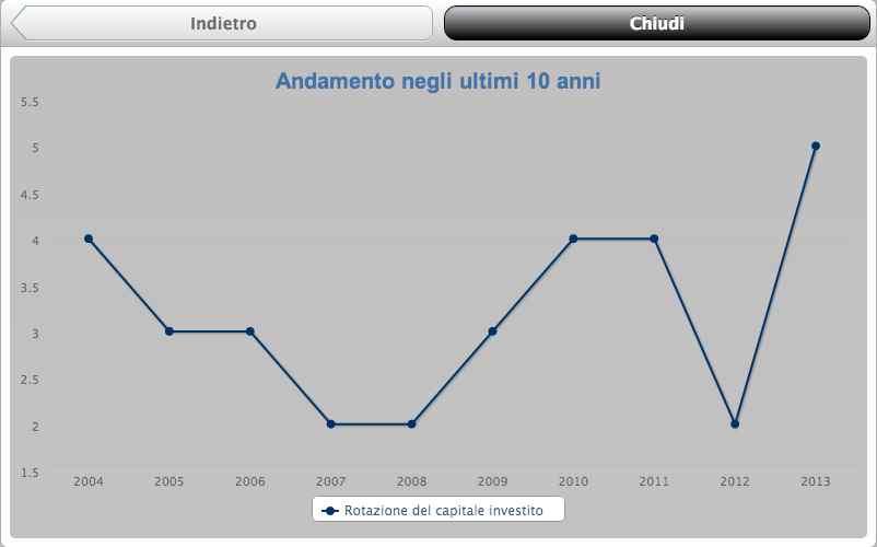 Telos grafico Indice anno