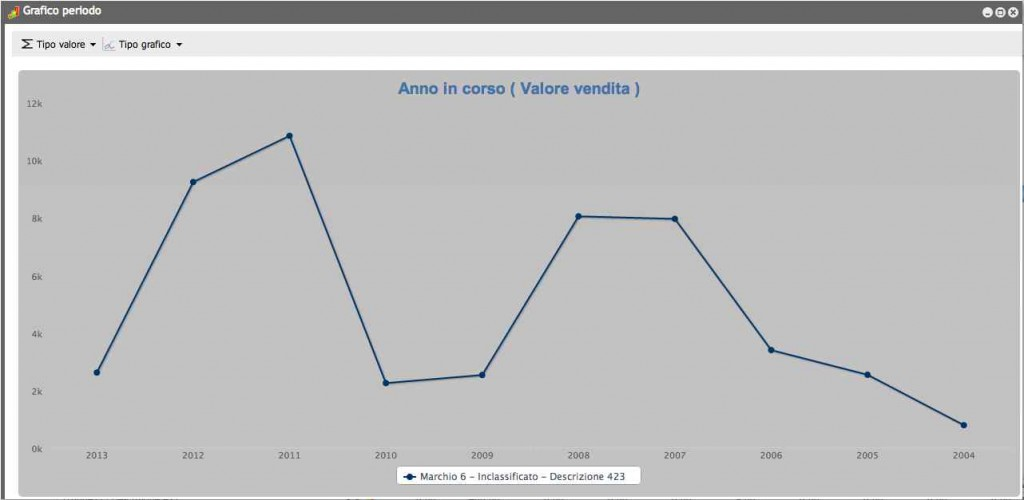 Grafici Business intelligence