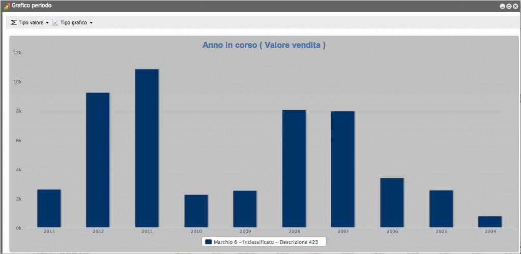 grafici instogramma per business intelligence